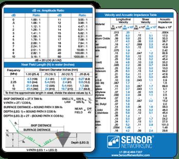 SNI Velocity & dB card (cropped)
